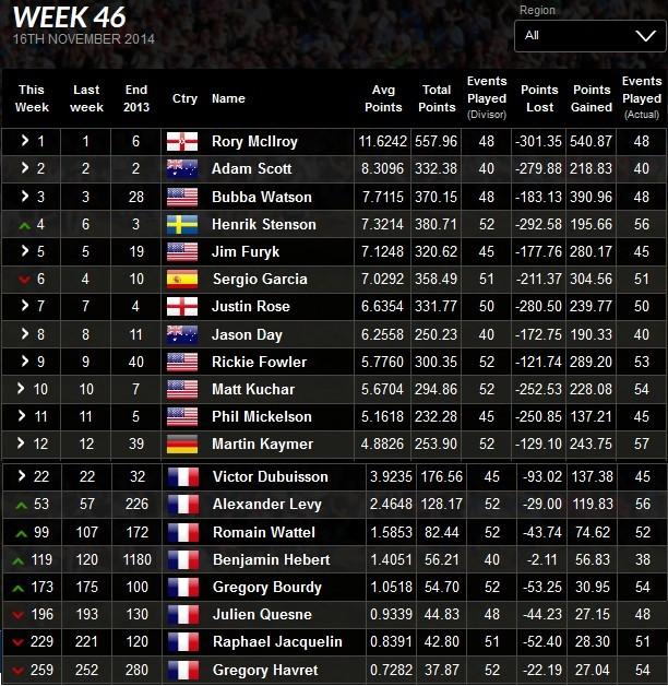 20141117 world ranking