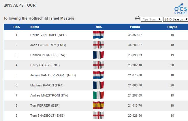 ranking de l'Alps 2015