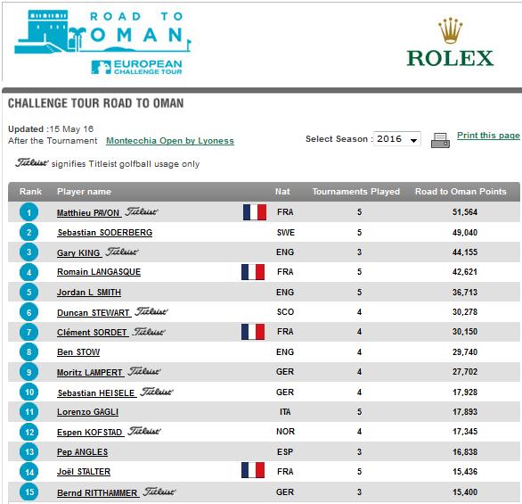 Ranking de la Race to Oman